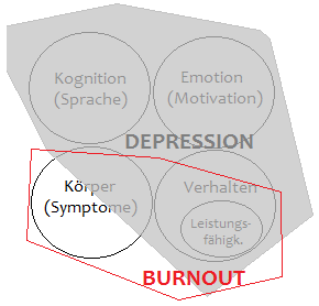 Depr_Burnout_Grafik