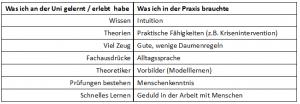Tabelle Studienerfahrungen_größer